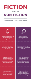 fiction vs nonfiction infographic